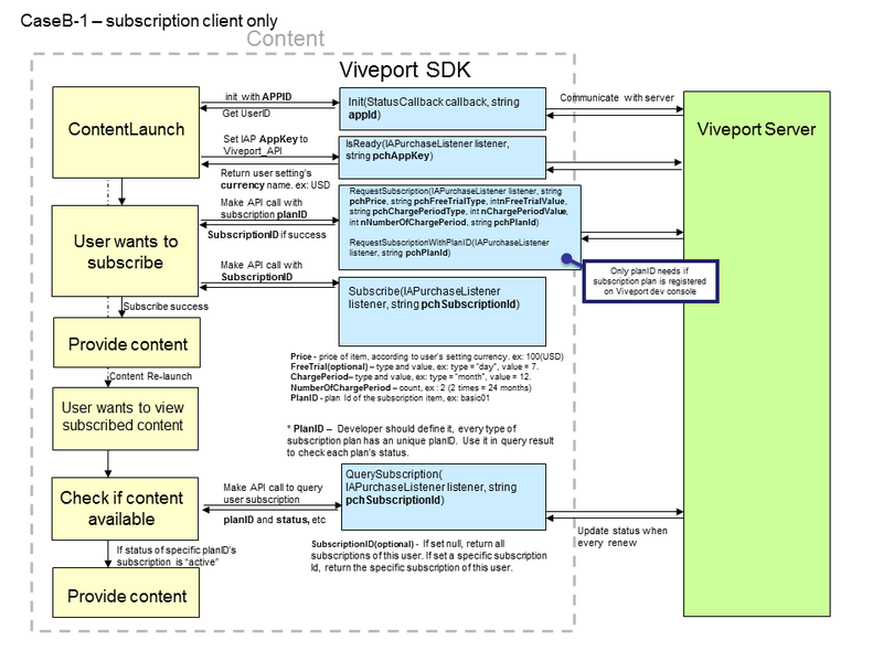 Viveport_API_IAP_Subscription_workflow_client.png