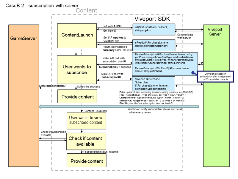 Viveport_API_IAP_Subscription_workflow_server.png